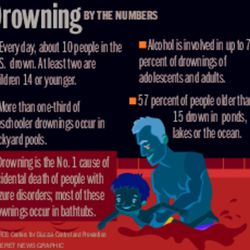 Drowning by the numbers Jennifer Graham