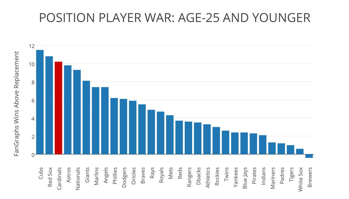POs Player WAR 25