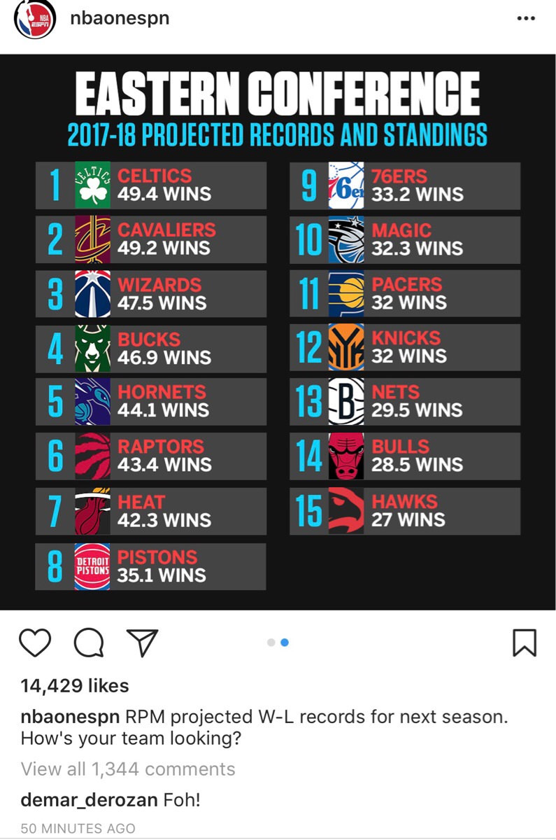 Screenshot from Instagram of projected 2017-18 Eastern Conference standings