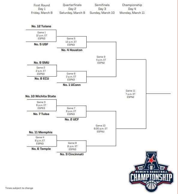 American Athletic Conference Women's Basketball Tournament Preview