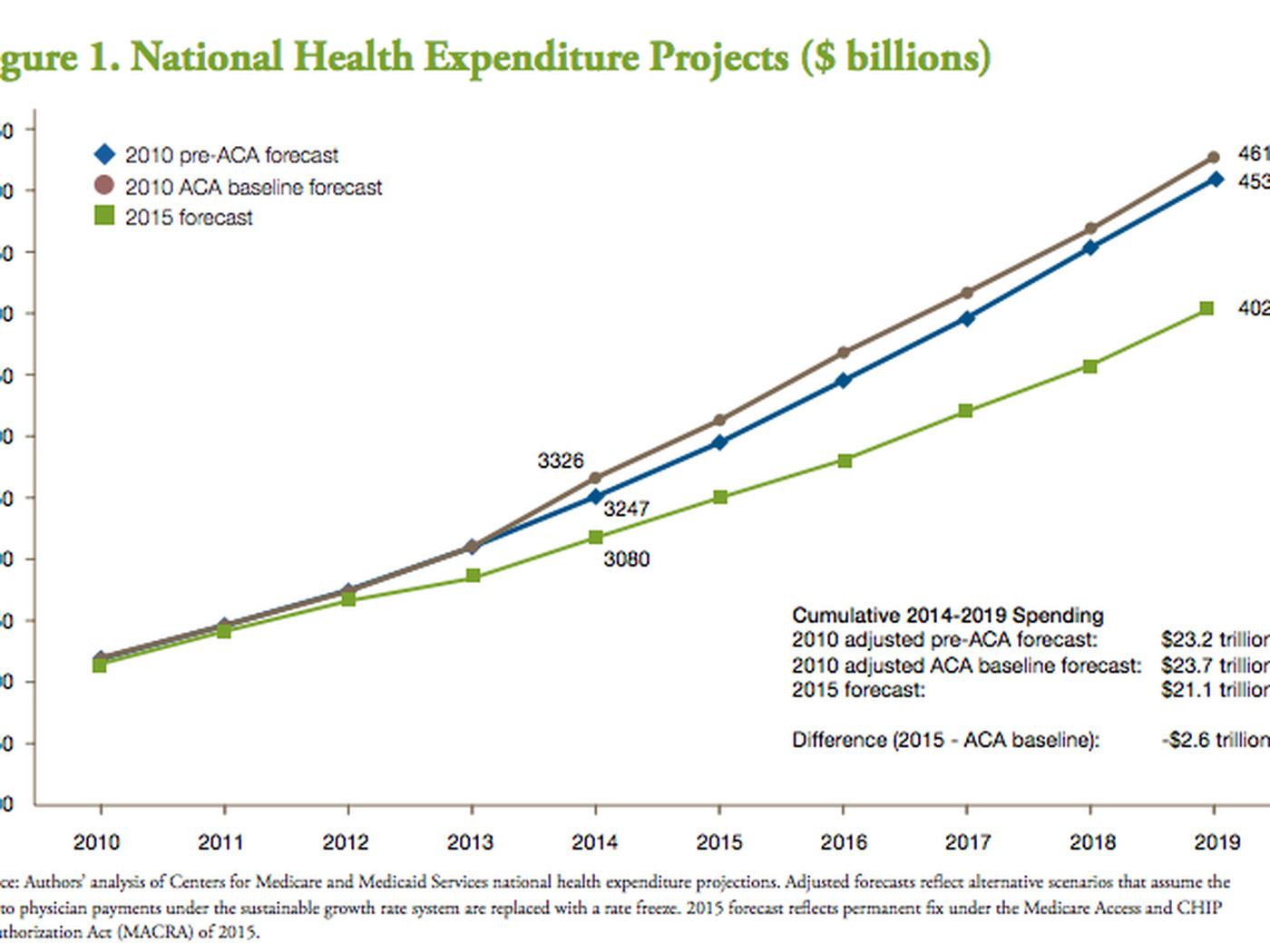 The US is spending trillions less than expected on health