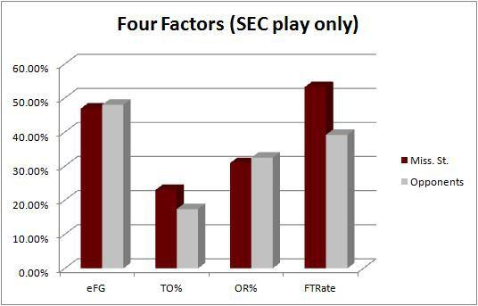 MSU four factors