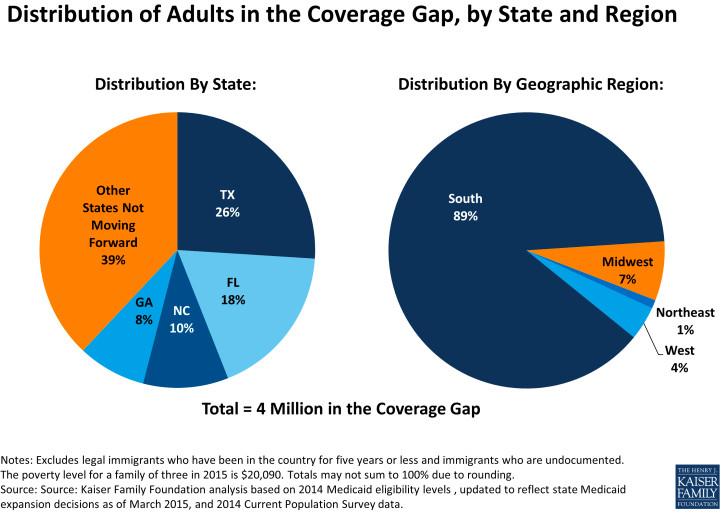 Kaiser coverage gap