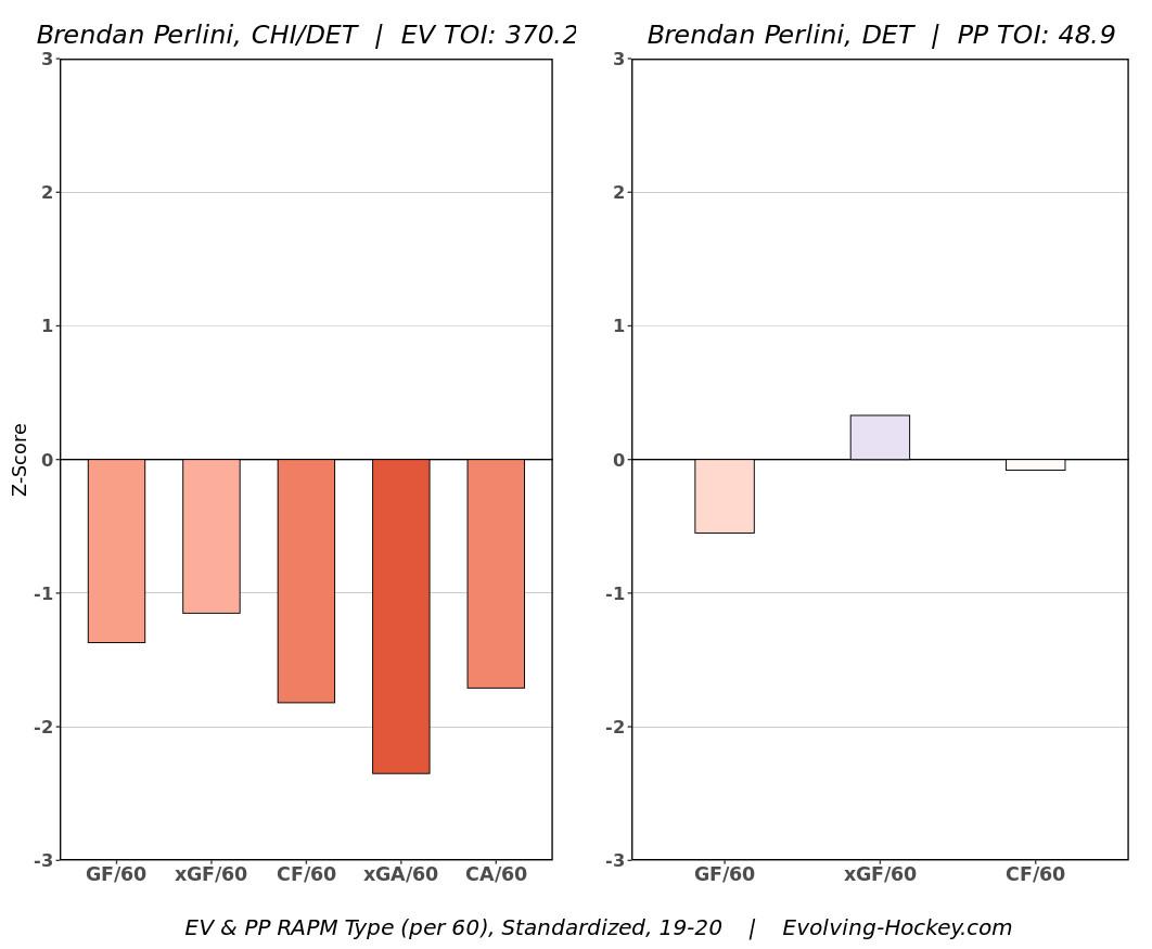 Brendan Perlini advanced stats