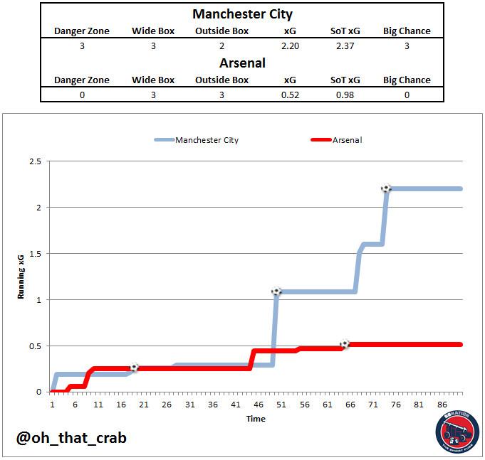 Manchester City vs Arsenal running xG 11-5-2017