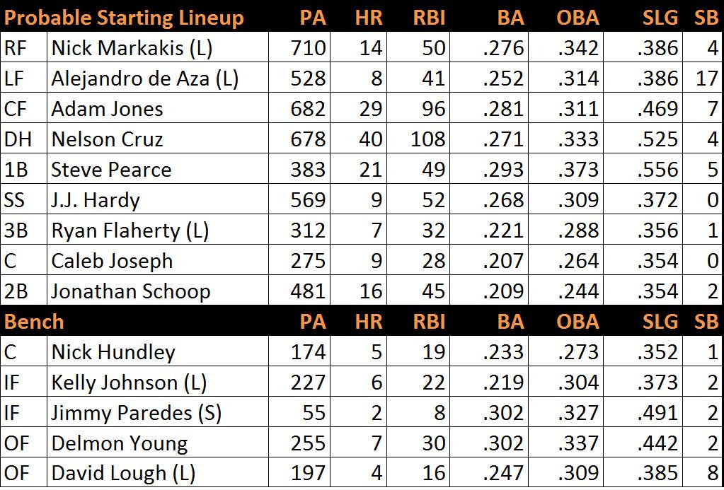 Orioles lineup