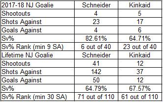 2017-18 Devils Goalies in Shootouts