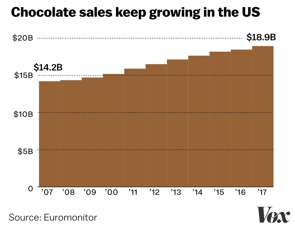 Despite Dearth Of Data Firms Sell Brain >> Dark Chocolate Is Now A Health Food Here S How That Happened Vox