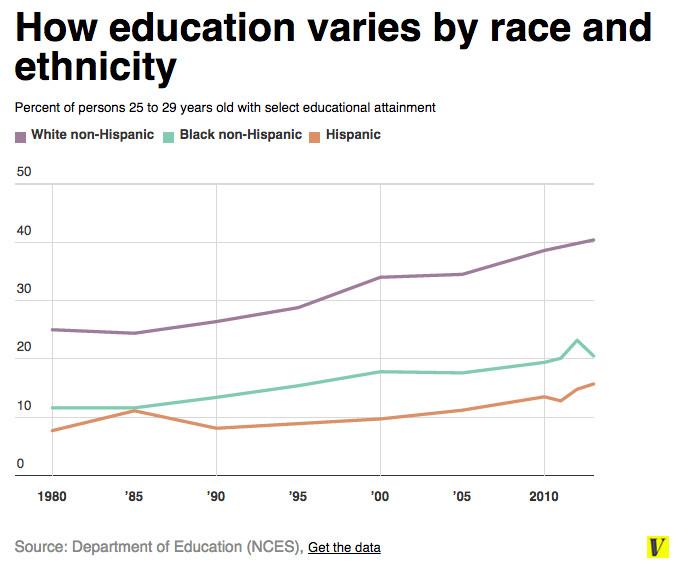 Race ethnicity education