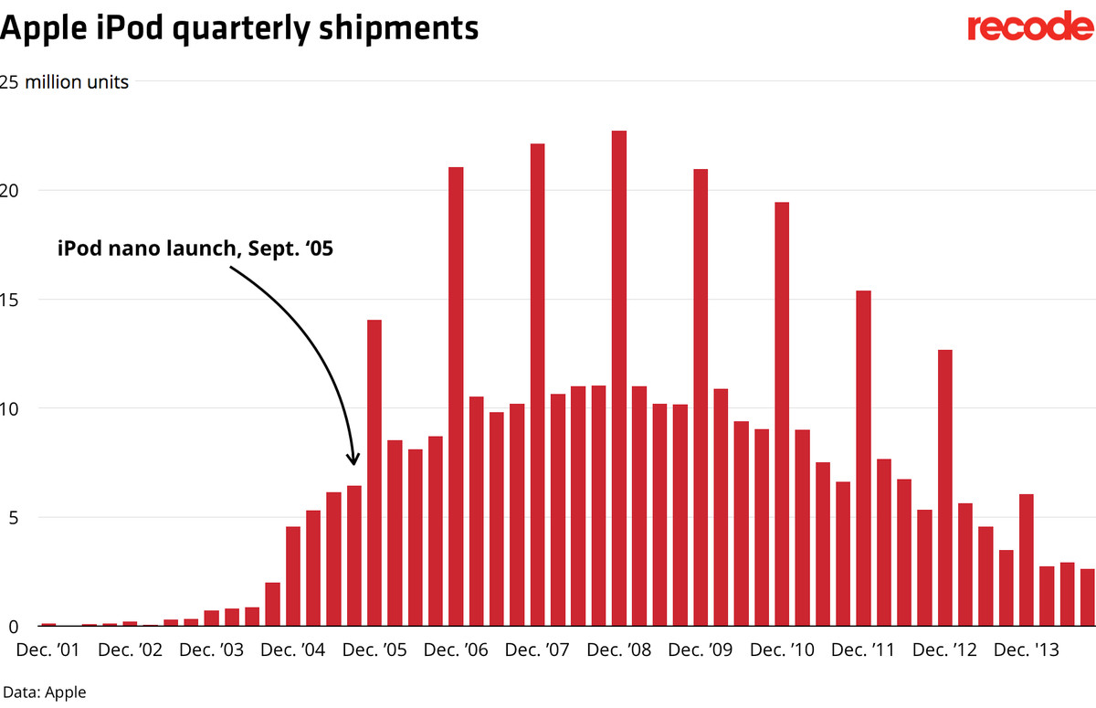 Apple iPod shipments chart