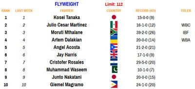 112 081720 - Rankings (Aug. 17, 2020): Benavidez dips, Frampton stays put