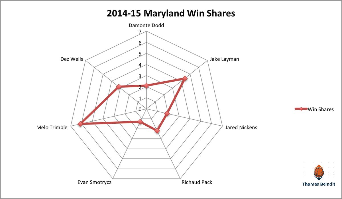 1415 maryland win sharezzzzz