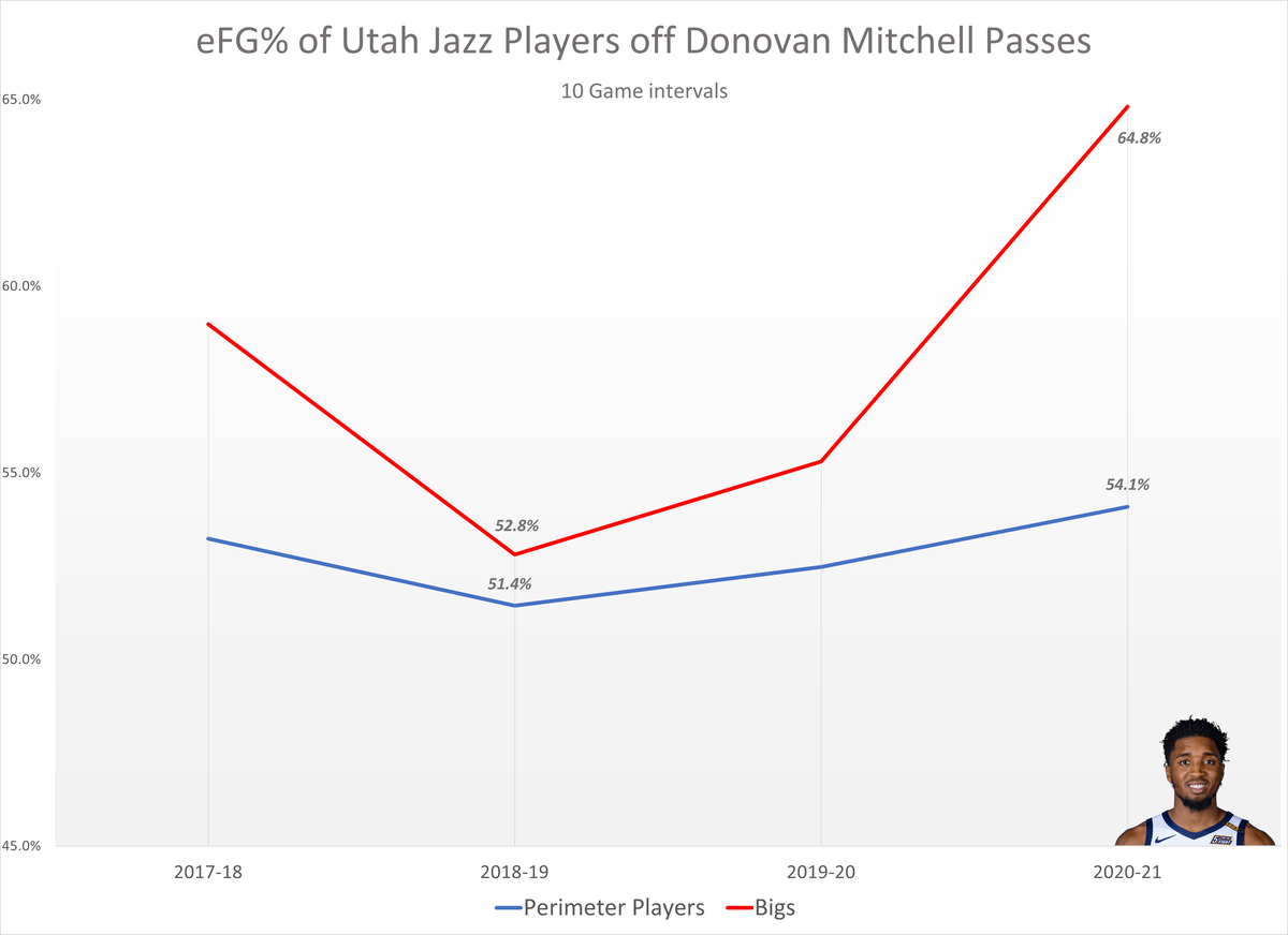 Utah Jazz shooting efficiency off of Donovan Mitchell passes over time