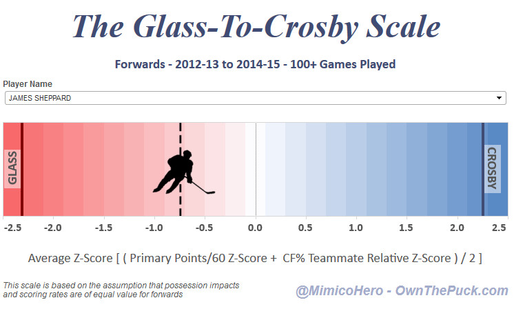 Sheppard on the Glass to Crosby Scale