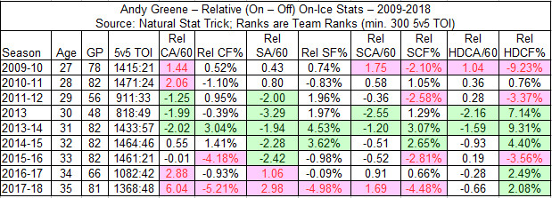 Andy Greene - 5-on-5 Relative On-Ice Stats - 2009-2018