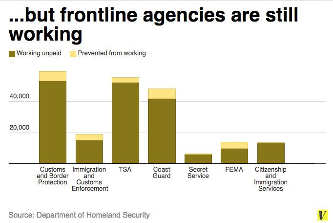 DHS shutdown front line