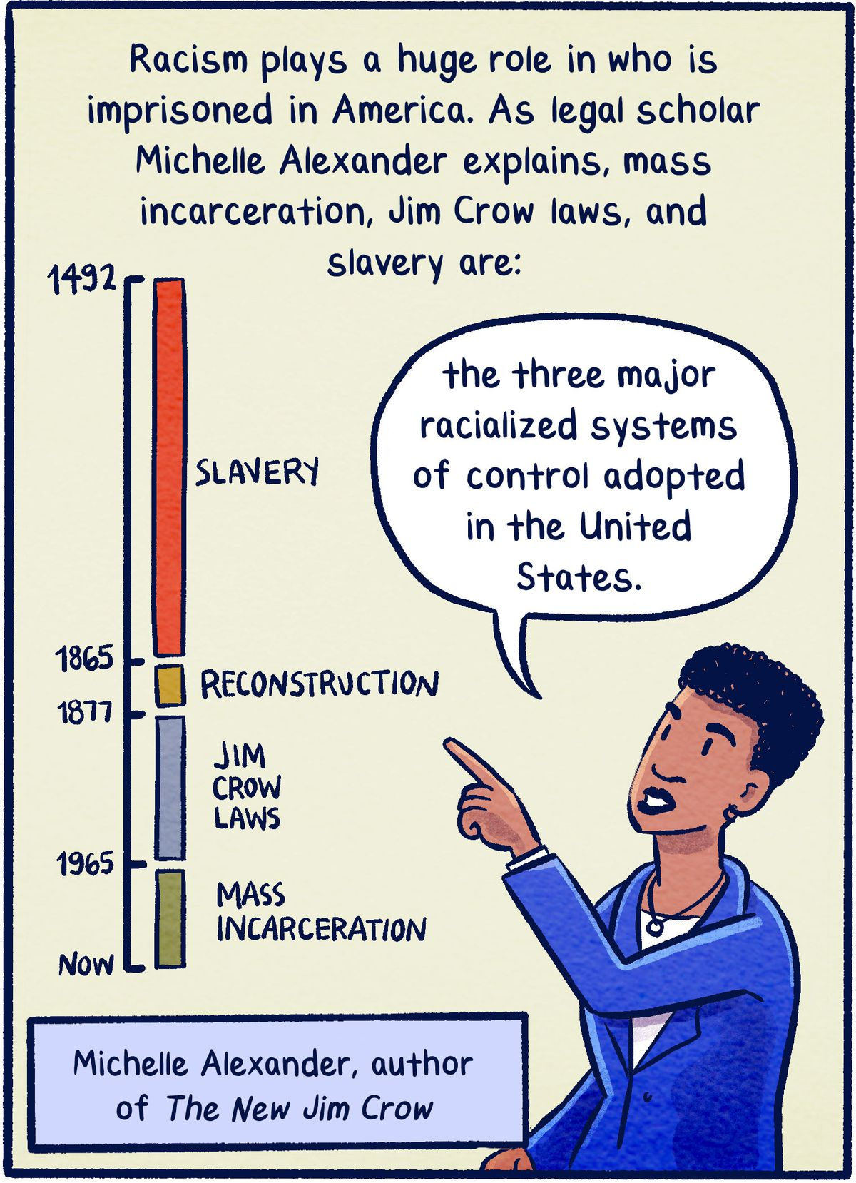 """Racism plays a huge role in who is imprisoned in America. As legal scholar Michelle Alexander explains, mass incarceration, Jim Crow laws, and slavery are """"the three major racialized systems of control adopted in the United States."""""""