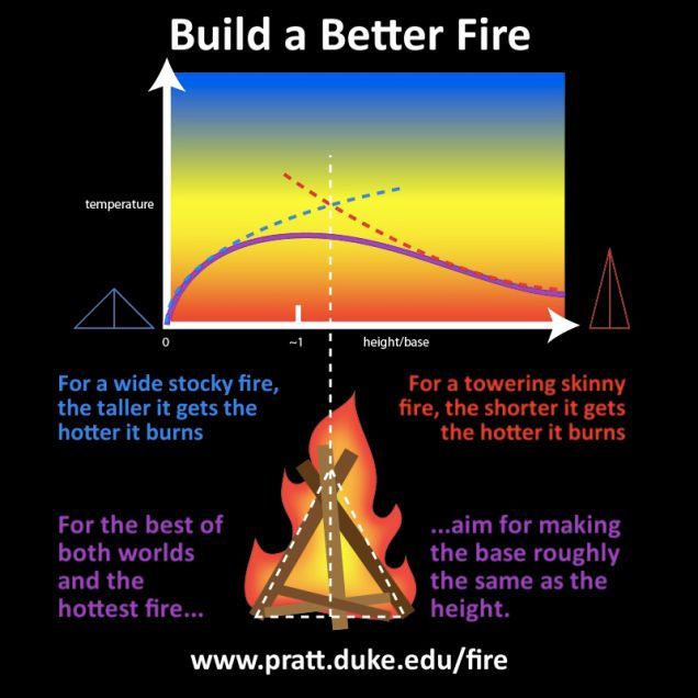 1433952906-1291094392910535269%20(1) Campfires, explained