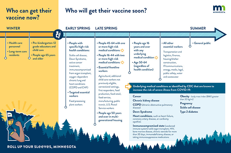A chart of the breakdown of vaccine schedule