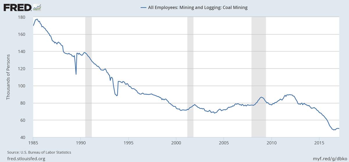 coal employment