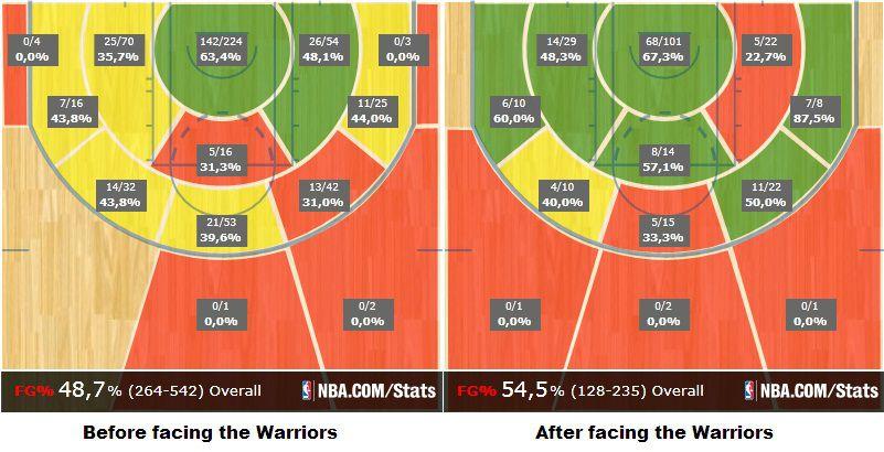 Aldridge shot charts