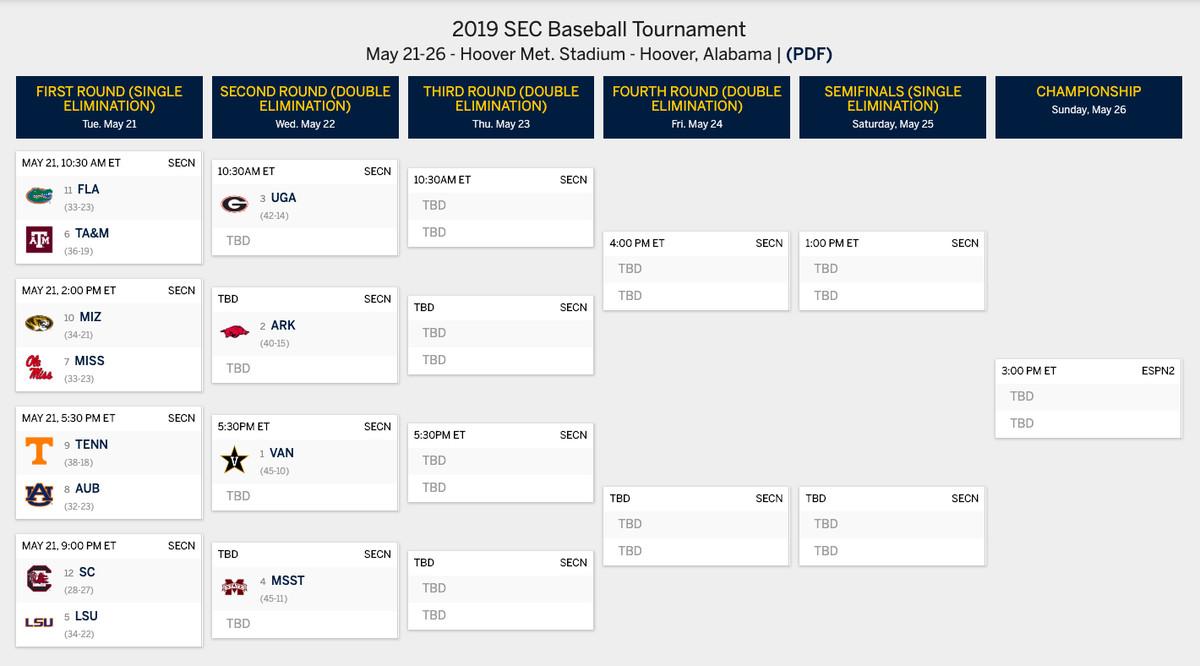 SEC Baseball Bracket