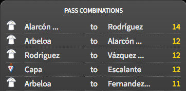 James was part of the top three passing combinations in the game