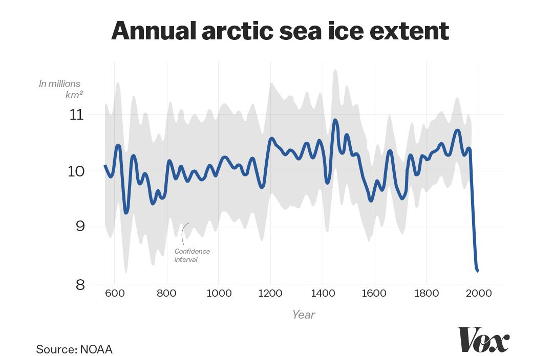 Gráfico que mostra o declínio anual do gelo marinho do Ártico
