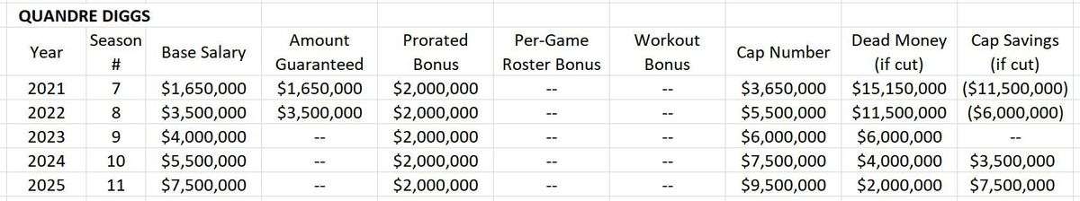 Proposed Extension for Quandre Diggs (HYPOTHETICAL)