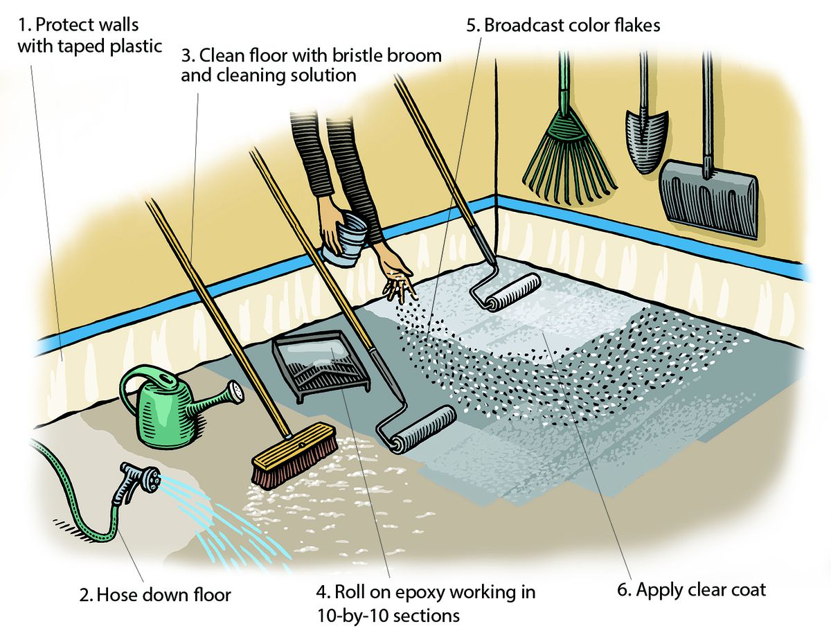 A diagram showing 6 of the materials needed for a garage floor epoxy project including a hose, taped plastic, a paint roller tray, bristle broom, color fakes, and clear top coat.