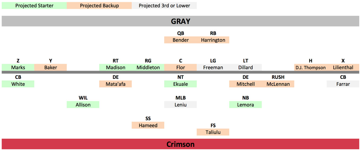 Gray offense - crimson defense 2