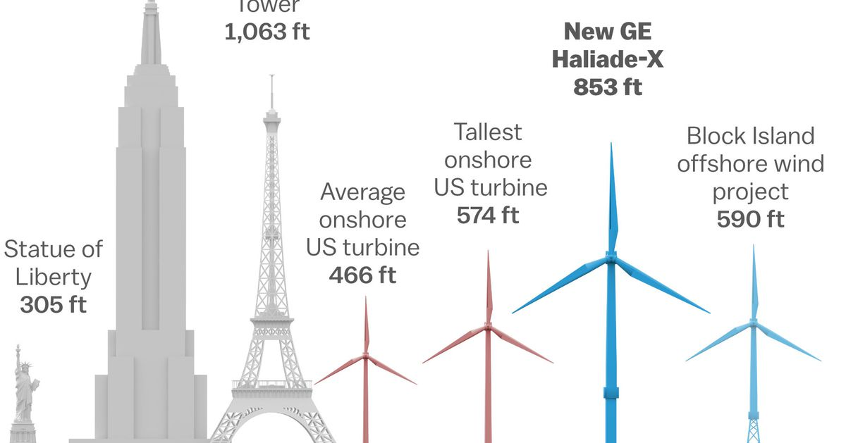 Wind energy: turbines are getting taller, bigger, and more powerful
