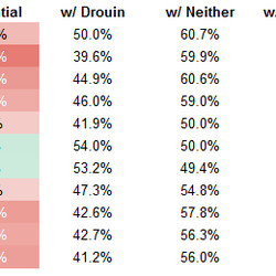High-danger-scoring-chances-for percentage (with Drouin numbers exclude Lehkonen, with Lehkonen excludes Drouin)