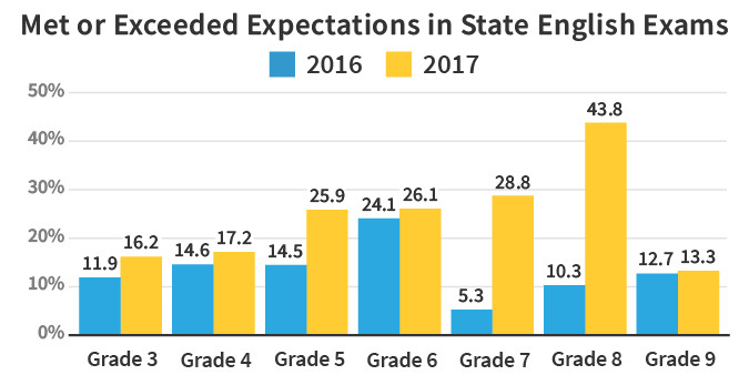 Source: Colorado Department of Education; Graphic by Sam Park/Chalkbeat