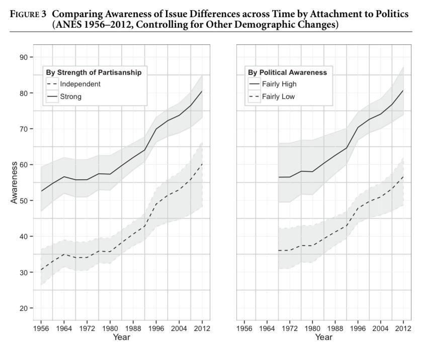 polarization, political information, charts, ek,