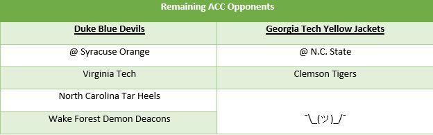 duke-gt remaining opponents
