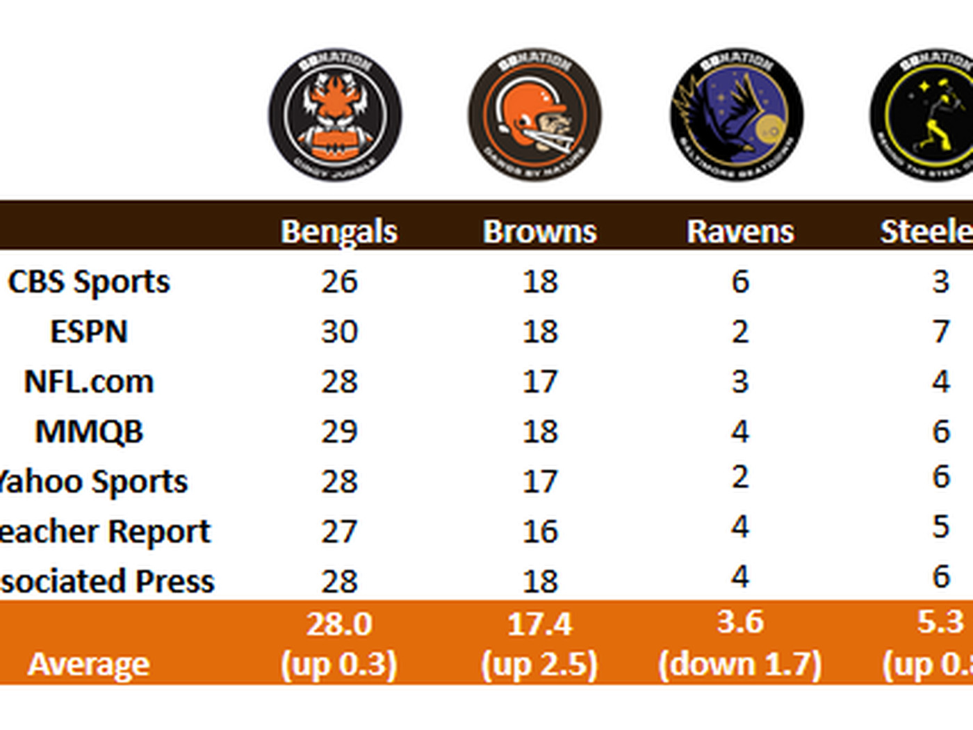 Nfl Power Rankings Browns Move Further Up Heading Into Week 4 Dawgs By Nature