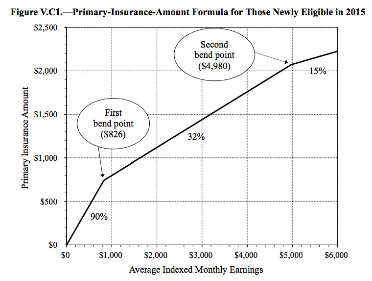 A chart showing the Primary Insurance Amount formula for 2015