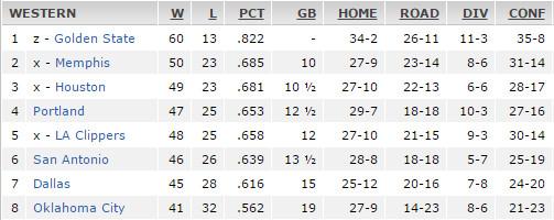 Standings3-29