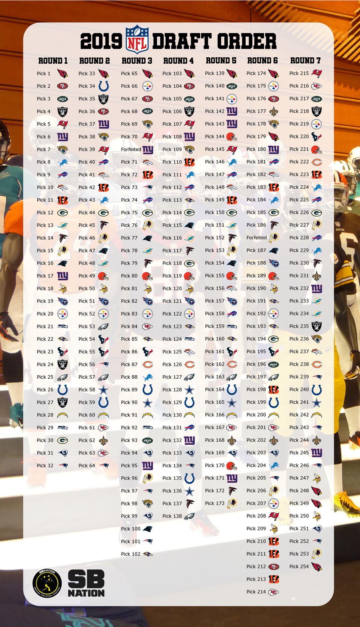 2019 Nfl Draft Schedule 2019 NFL Draft: The complete and updated 7 round draft order