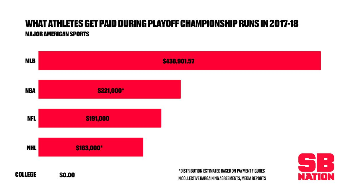 How Much Players Get Paid For Playoff Runs In Every Major Sport
