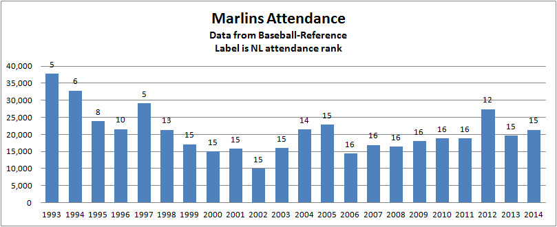 Marlins Attendance
