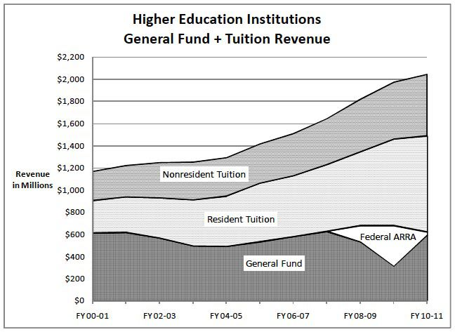 Chart shows changes in sources of higher education funding over recent budget years. Click to enlarge.