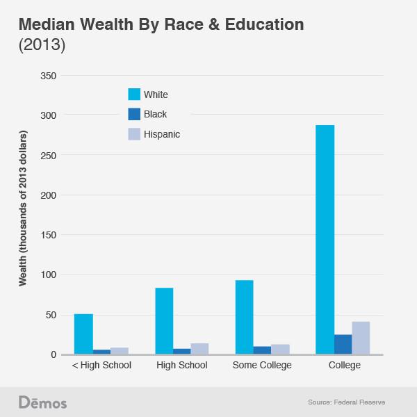 Wealth by race education