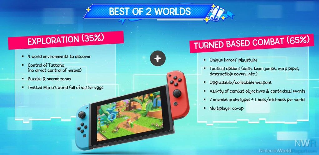 details about mario + rabbids gameplay