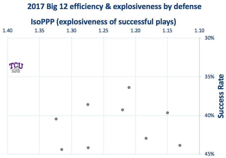 2017 TCU defensive efficiency & explosiveness