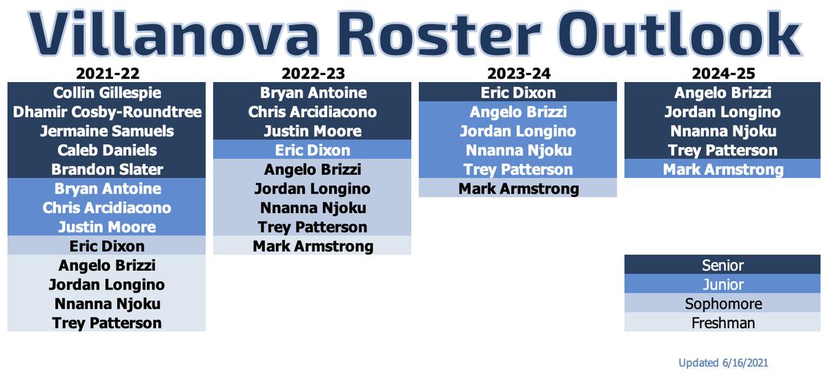 Villanova Recruiting Roster