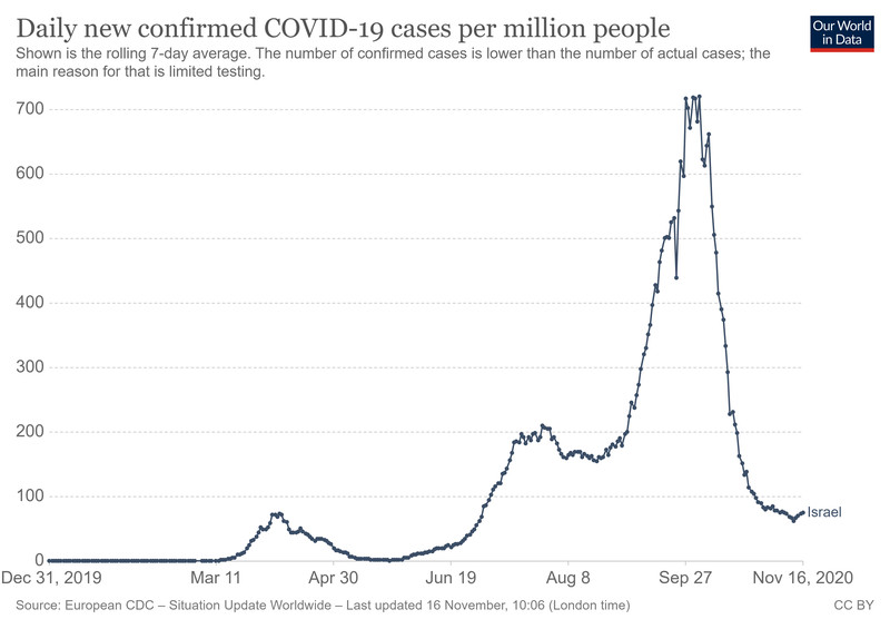 A chart of Israel's Covid-19 cases, which plummeted following a lockdown.