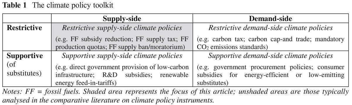 climate policy quadrants