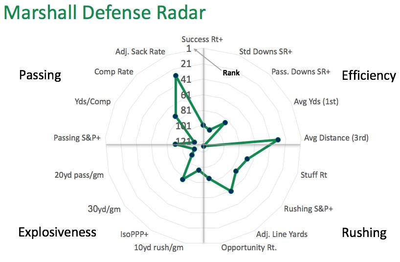 Marshall defensive radar